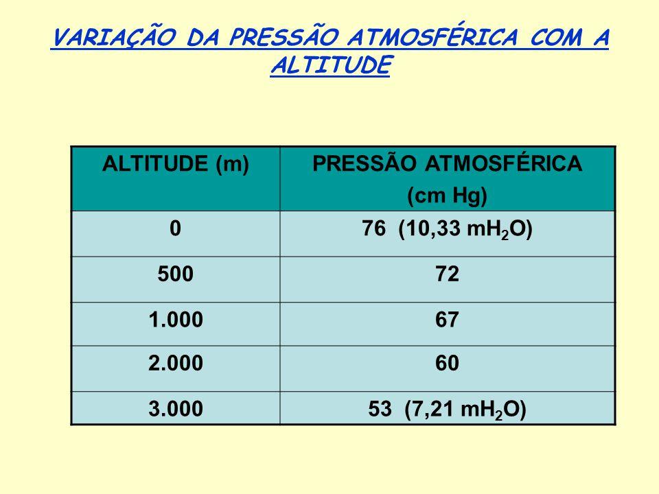 VARIAÇÃO DA PRESSÃO ATMOSFÉRICA COM A ALTITUDE ALTITUDE (m)PRESSÃO ATMOSFÉRICA (cm Hg) 076 (10,33 mH 2 O) 50072 1.00067 2.00060 3.00053 (7,21 mH 2 O)