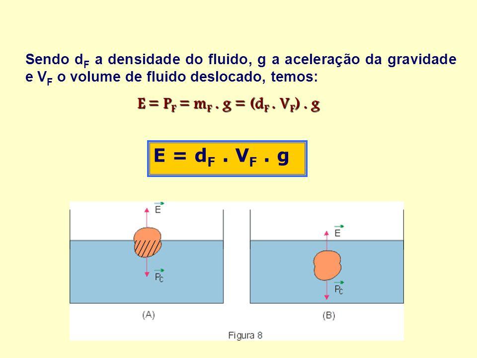 Sendo d F a densidade do fluido, g a aceleração da gravidade e V F o volume de fluido deslocado, temos: E = P F = m F. g = (d F. V F ). g E = P F = m