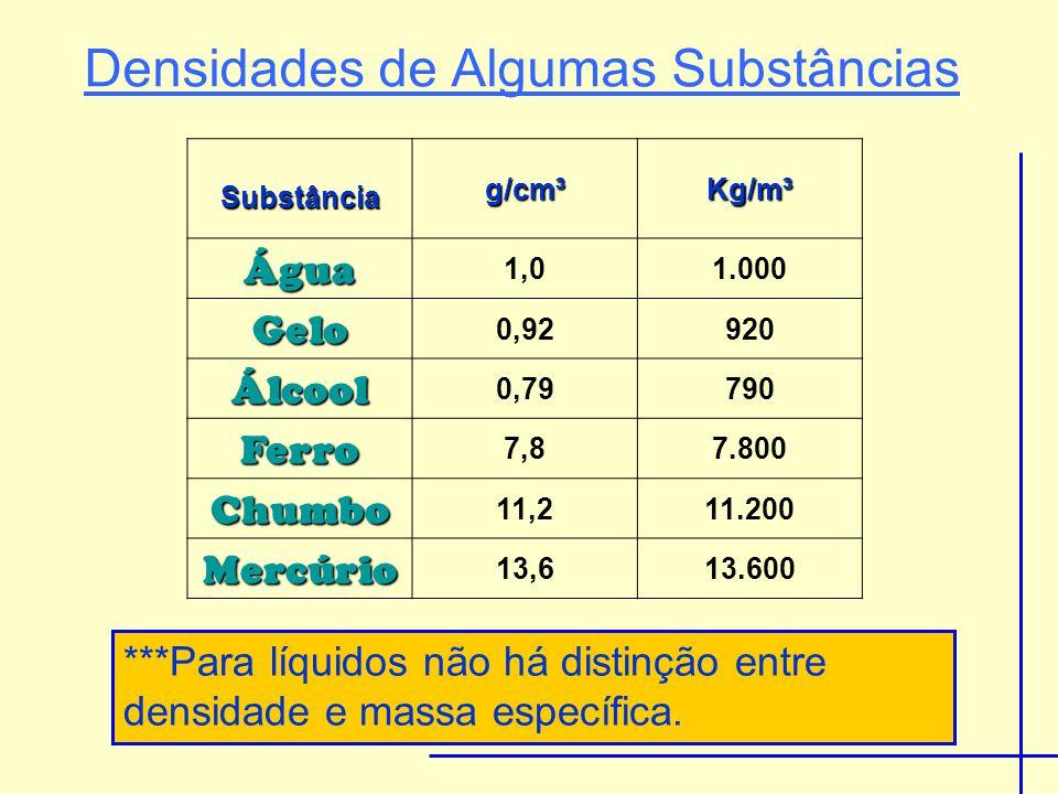 Substância g/cm³Kg/m³ Água 1,01.000 Gelo 0,92920 Álcool 0,79790 Ferro 7,87.800 Chumbo 11,211.200 Mercúrio 13,613.600 Densidades de Algumas Substâncias