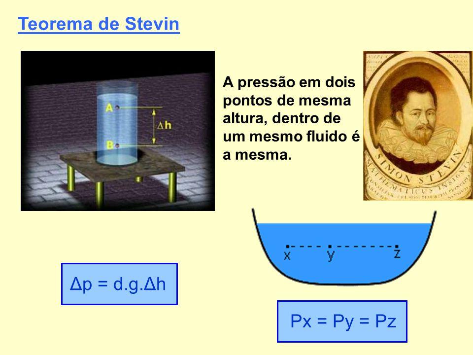 Teorema de Stevin Δp = d.g.Δh A pressão em dois pontos de mesma altura, dentro de um mesmo fluido é a mesma. Px = Py = Pz