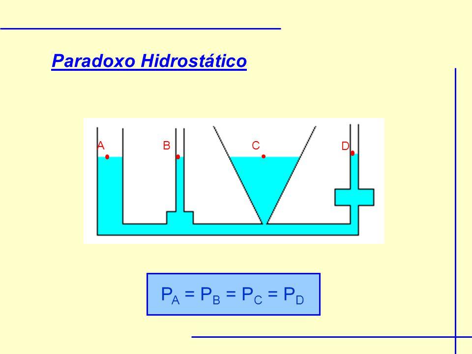 Paradoxo Hidrostático P A = P B = P C = P D A D CB