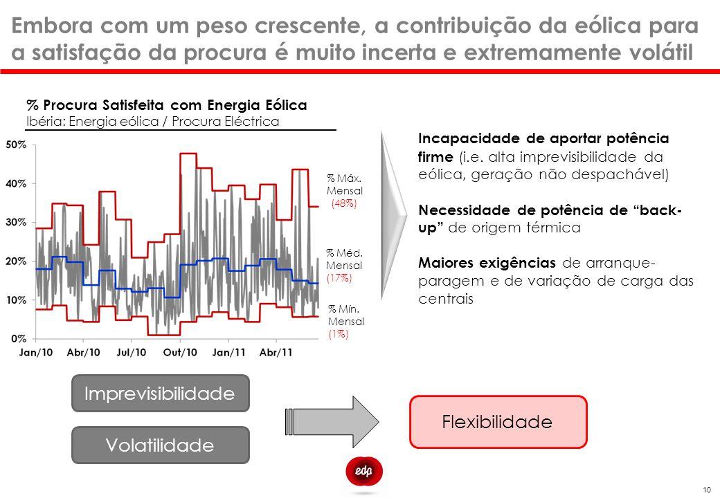 Embora com um peso crescente, a contribuição da eólica para a satisfação da procura é muito incerta e extremamente volátil 10 % Procura Satisfeita com