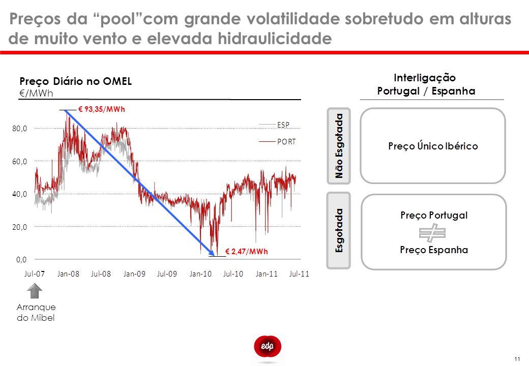 """11 Preços da """"pool""""com grande volatilidade sobretudo em alturas de muito vento e elevada hidraulicidade Arranque do Mibel € 2,47/MWh € 93,35/MWh Preço"""