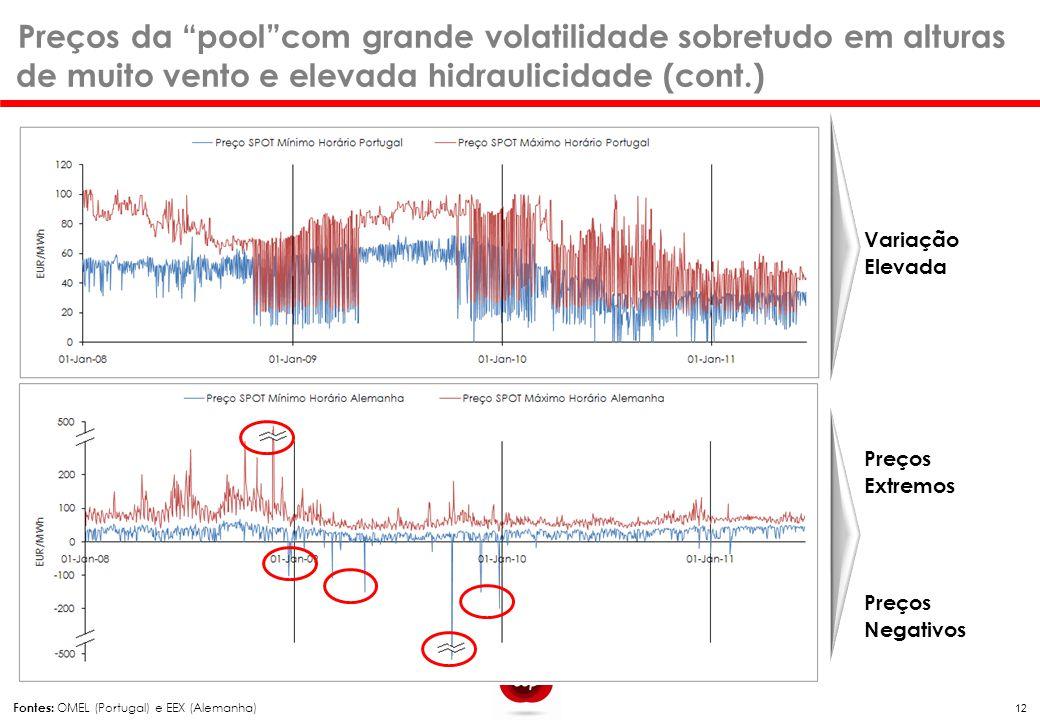 """12 Fontes: OMEL (Portugal) e EEX (Alemanha) Preços Negativos Preços Extremos Variação Elevada Preços da """"pool""""com grande volatilidade sobretudo em alt"""