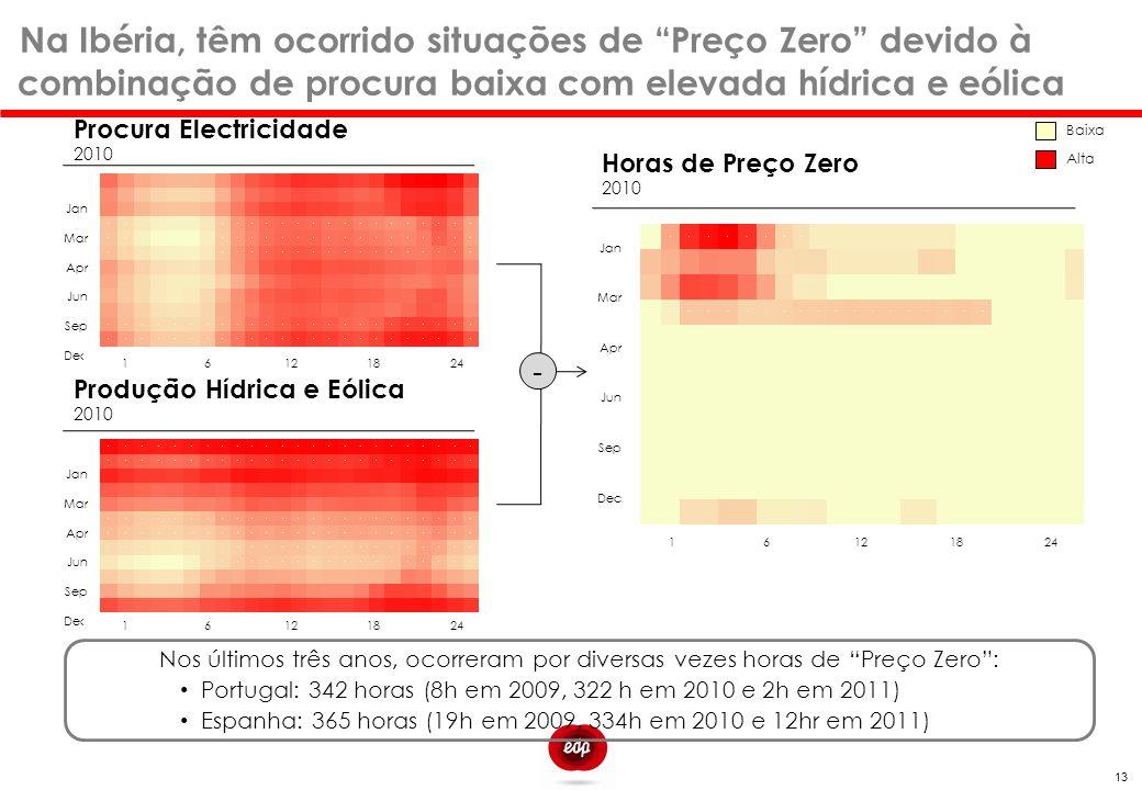 Procura Electricidade 2010 Horas de Preço Zero 2010 000000000000000000000000 000000000000000000000000 000000000000000000000000 00000000000000000000000