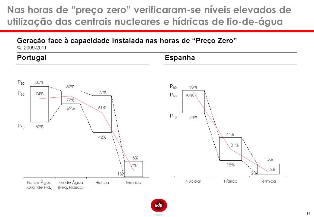"""Nas horas de """"preço zero"""" verificaram-se níveis elevados de utilização das centrais nucleares e hídricas de fio-de-água PortugalEspanha Geração face à"""