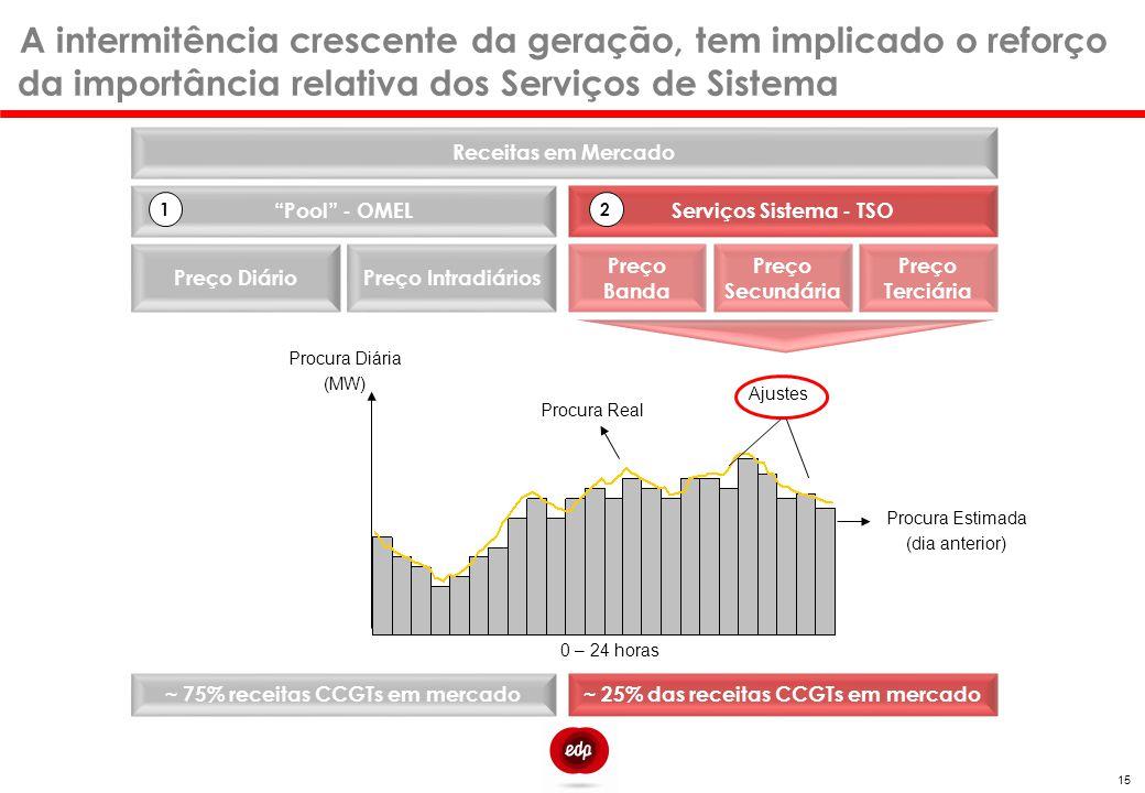 """15 A intermitência crescente da geração, tem implicado o reforço da importância relativa dos Serviços de Sistema Receitas em Mercado """"Pool"""" - OMEL Pre"""