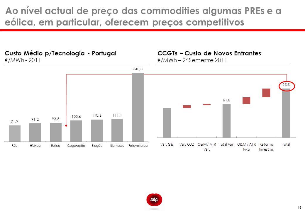 Ao nível actual de preço das commodities algumas PREs e a eólica, em particular, oferecem preços competitivos Custo Médio p/Tecnologia - Portugal €/MW