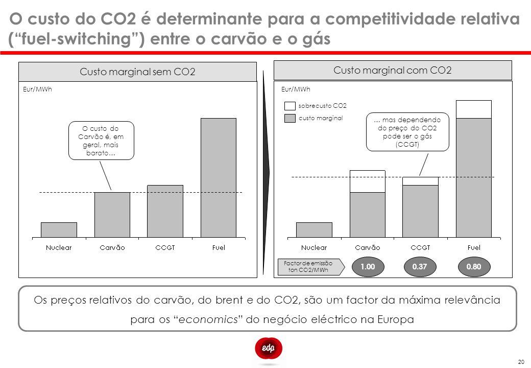 Inversão da Ordem de Mérito Custo marginal sem CO2 Custo marginal com CO2 Eur/MWh sobrecusto CO2 Eur/MWh O custo do Carvão é, em geral, mais barato… …