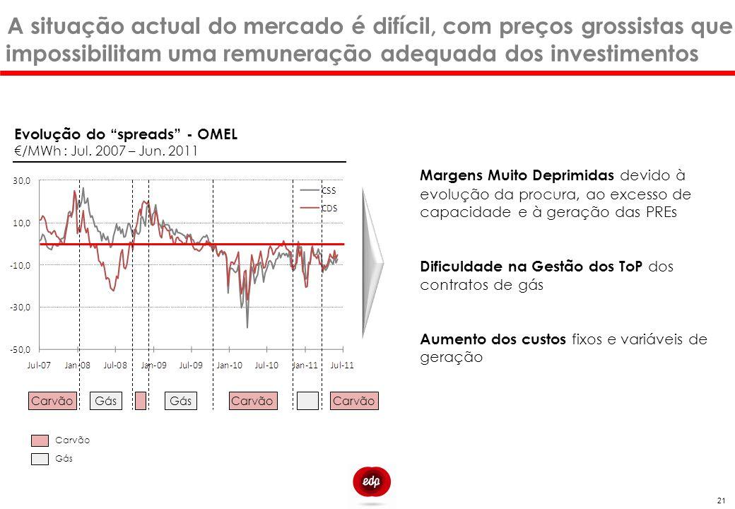 """21 A situação actual do mercado é difícil, com preços grossistas que impossibilitam uma remuneração adequada dos investimentos Evolução do """"spreads"""" -"""