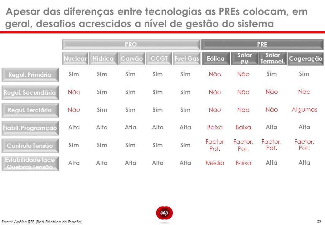 Apesar das diferenças entre tecnologias as PREs colocam, em geral, desafios acrescidos a nível de gestão do sistema 23 PRO Regul. Primária Nuclear PRE