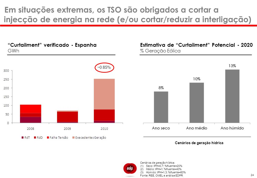 Cenários de geração hídrica: (1)Seco: IPH=0,7; %fluente=20% (2)Médio: IPH=1; %fluente=40% (3)Húmido: IPH=1,3; %fluente=60% Fonte: REE, OMEL e análise