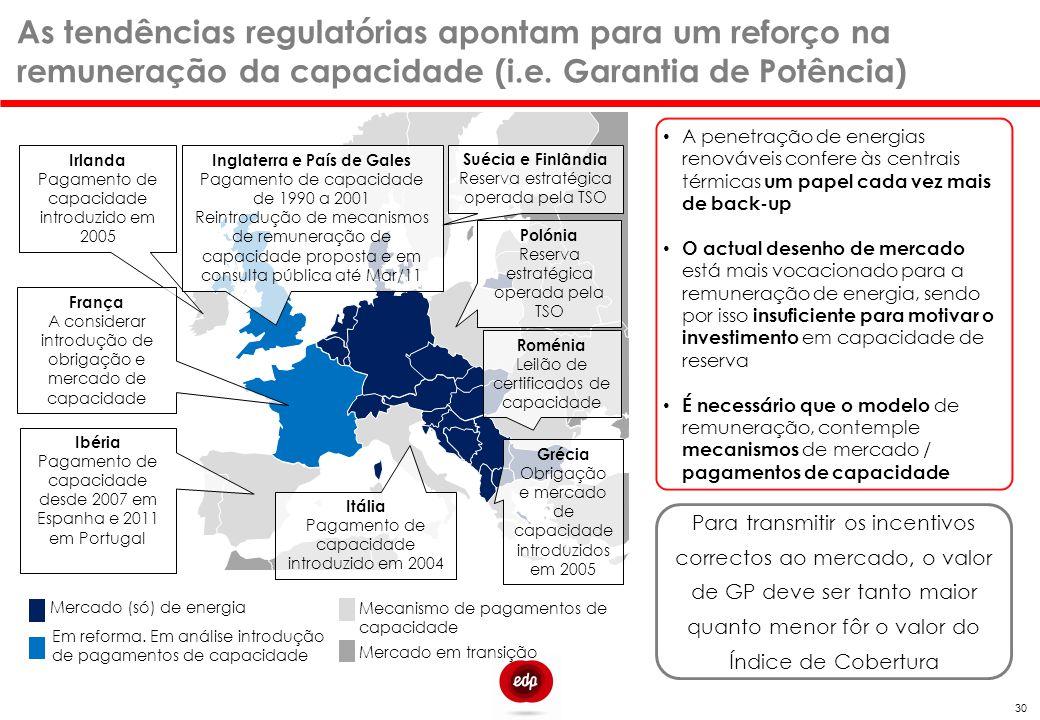 As tendências regulatórias apontam para um reforço na remuneração da capacidade (i.e. Garantia de Potência) Mercado (só) de energia Mecanismo de pagam