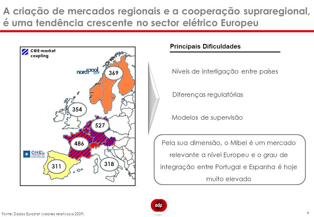 A criação de mercados regionais e a cooperação supraregional, é uma tendência crescente no sector elétrico Europeu Níveis de interligação entre países