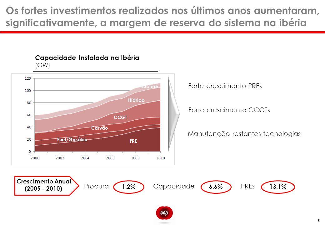 Na Ibéria, a geração PRE (grande hídrica excluída) satisfez cerca de 33% do consumo em 2010 Na última década assistiu-se a i) um reforço sem precedentes da eólica, ii) à emergência do solar e iii) a uma relativa estabilidade das outras PRE's PRE's - Capacidade Instalada na Ibéria (GW) 6 Taxa Crescimento CAGR % 3.3% 12.6% 3.6% 25.7% N.A.