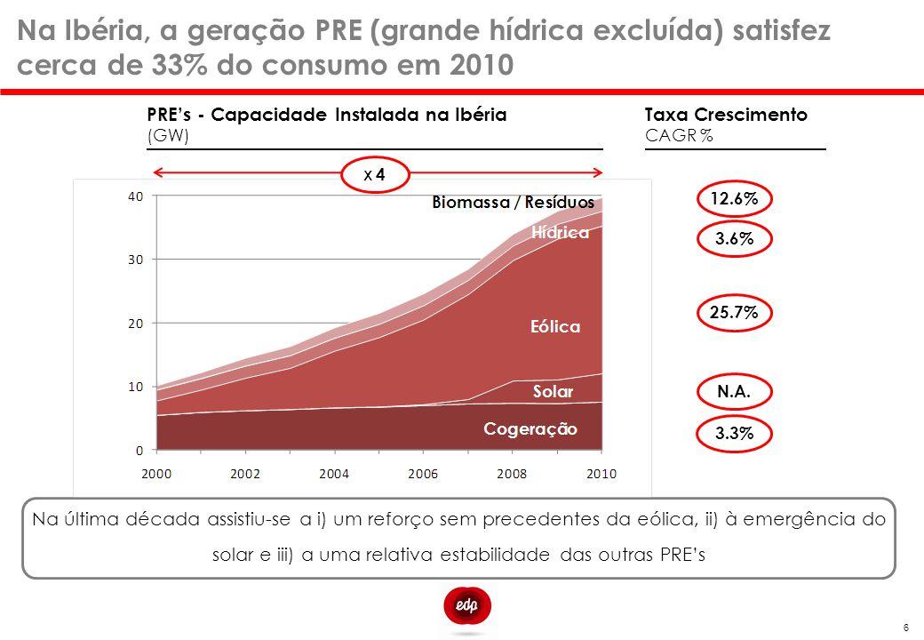 Na Ibéria, a geração PRE (grande hídrica excluída) satisfez cerca de 33% do consumo em 2010 Na última década assistiu-se a i) um reforço sem precedent