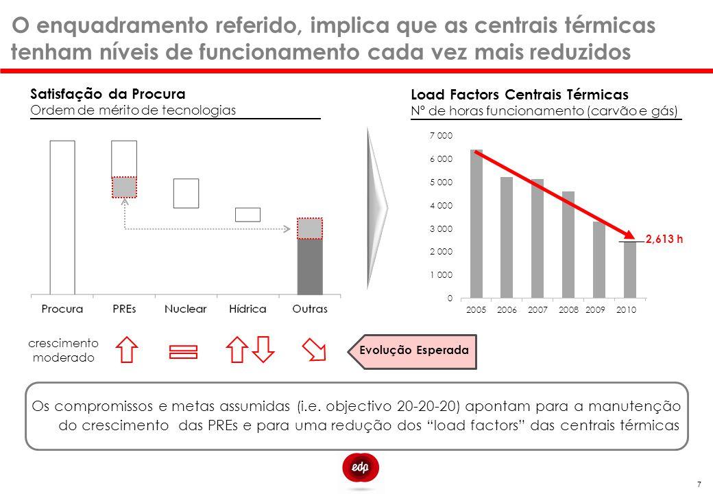 Ao nível actual de preço das commodities algumas PREs e a eólica, em particular, oferecem preços competitivos Custo Médio p/Tecnologia - Portugal €/MWh - 2011 CCGTs – Custo de Novos Entrantes €/MWh – 2º Semestre 2011 18