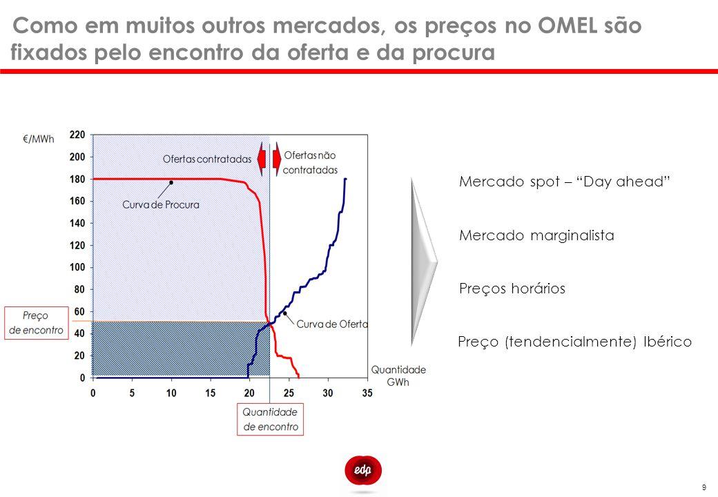 """9 Mercado spot – """"Day ahead"""" Mercado marginalista Preços horários Preço (tendencialmente) Ibérico Como em muitos outros mercados, os preços no OMEL sã"""