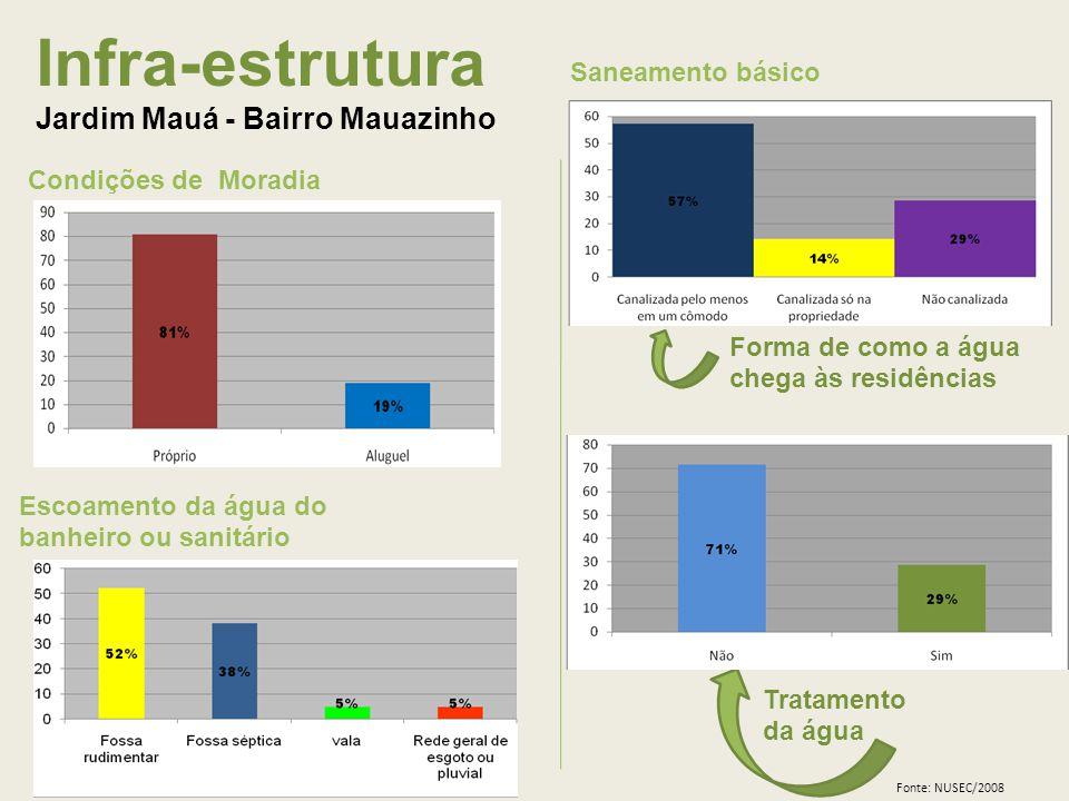 Infra-estrutura Jardim Mauá - Bairro Mauazinho Condições de Moradia Tratamento da água Escoamento da água do banheiro ou sanitário Saneamento básico Forma de como a água chega às residências Fonte: NUSEC/2008