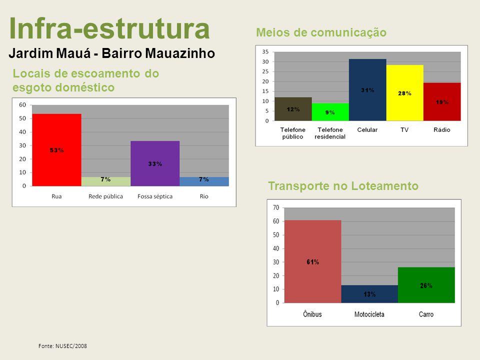 Infra-estrutura Jardim Mauá - Bairro Mauazinho Locais de escoamento do esgoto doméstico Meios de comunicação Transporte no Loteamento Fonte: NUSEC/2008
