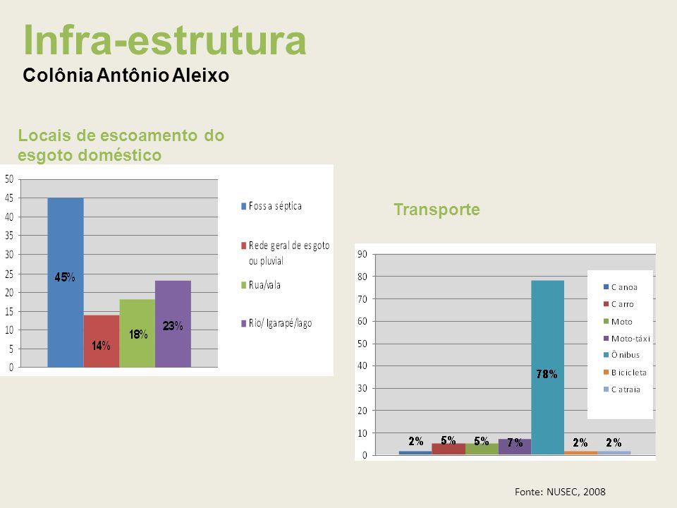 Locais de escoamento do esgoto doméstico Transporte Infra-estrutura Colônia Antônio Aleixo Fonte: NUSEC, 2008
