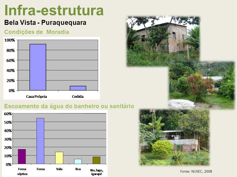 Infra-estrutura Bela Vista - Puraquequara Condições de Moradia Escoamento da água do banheiro ou sanitário Fonte: NUSEC, 2008