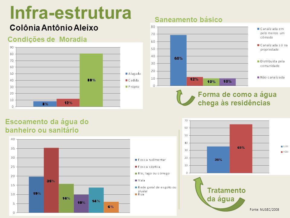 Infra-estrutura Colônia Antônio Aleixo Condições de Moradia Tratamento da água Escoamento da água do banheiro ou sanitário Saneamento básico Forma de