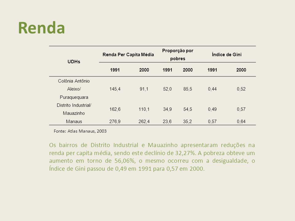 Renda UDHs Renda Per Capita Média Proporção por pobres Índice de Gini 199120001991200019912000 Colônia Antônio Aleixo/ Puraquequara 145,491,152,085,50,440,52 Distrito Industrial/ Mauazinho 162,6110,134,954,50,490,57 Manaus276,9262,423,635,20,570,64 Fonte: Atlas Manaus, 2003 Os bairros de Distrito Industrial e Mauazinho apresentaram reduções na renda per capita média, sendo este declínio de 32,27%.