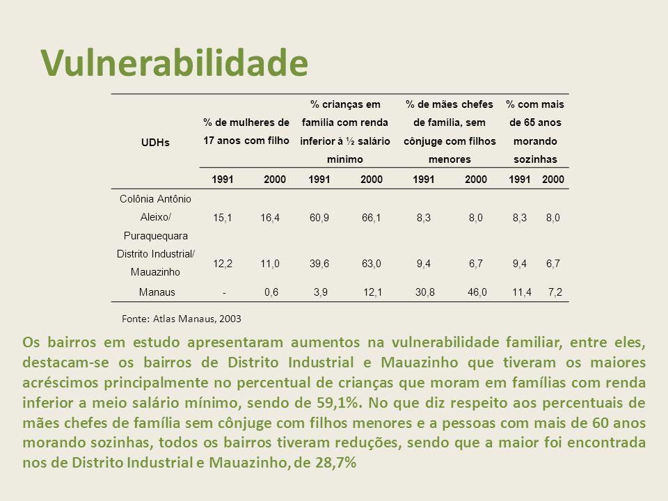 Vulnerabilidade UDHs % de mulheres de 17 anos com filho % crianças em família com renda inferior à ½ salário mínimo % de mães chefes de família, sem cônjuge com filhos menores % com mais de 65 anos morando sozinhas 19912000199120001991200019912000 Colônia Antônio Aleixo/ Puraquequara 15,116,460,966,18,38,08,38,0 Distrito Industrial/ Mauazinho 12,211,039,663,09,46,79,46,7 Manaus-0,63,912,130,846,011,47,2 Fonte: Atlas Manaus, 2003 Os bairros em estudo apresentaram aumentos na vulnerabilidade familiar, entre eles, destacam-se os bairros de Distrito Industrial e Mauazinho que tiveram os maiores acréscimos principalmente no percentual de crianças que moram em famílias com renda inferior a meio salário mínimo, sendo de 59,1%.