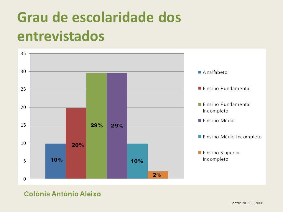 Grau de escolaridade dos entrevistados Fonte: NUSEC,2008 Colônia Antônio Aleixo