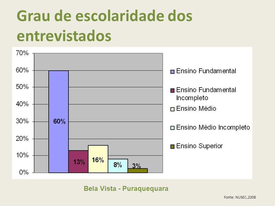 Bela Vista - Puraquequara Grau de escolaridade dos entrevistados Fonte: NUSEC,2008