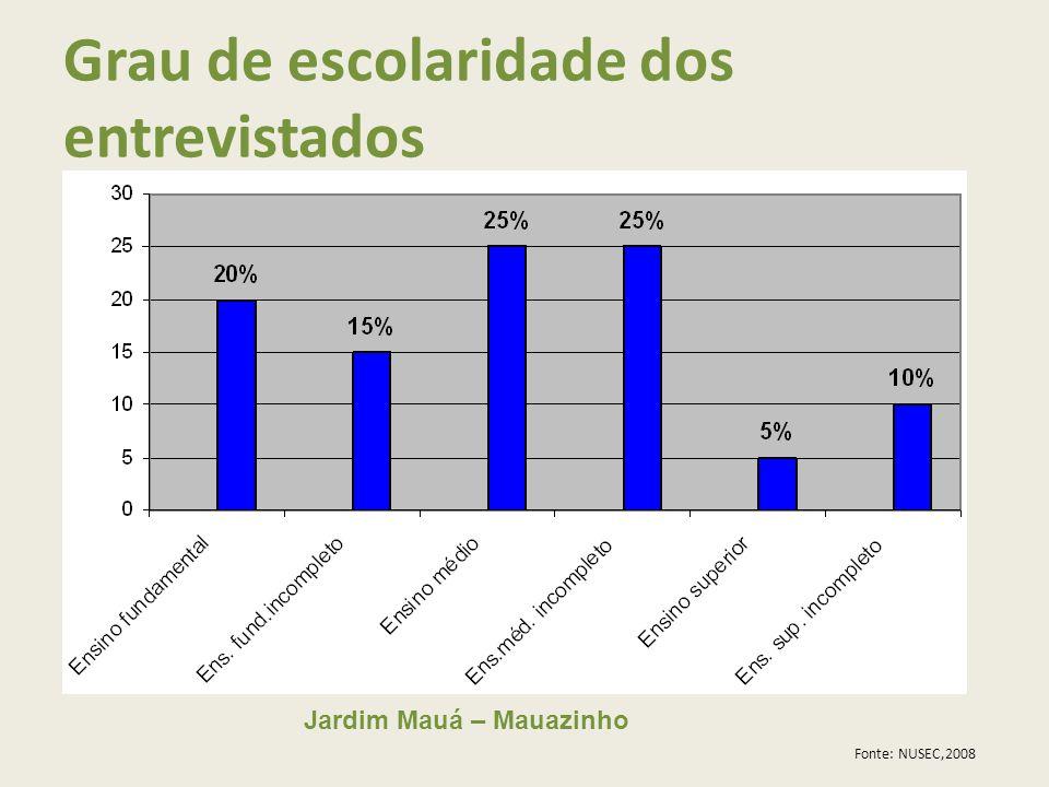 Jardim Mauá – Mauazinho Grau de escolaridade dos entrevistados Fonte: NUSEC,2008