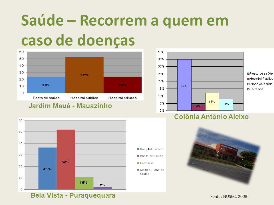 Saúde – Recorrem a quem em caso de doenças Colônia Antônio Aleixo Jardim Mauá - Mauazinho Bela Vista - Puraquequara Fonte: NUSEC, 2008