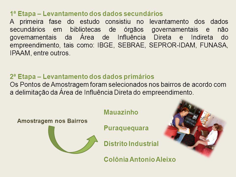 Infra-estrutura Colônia Antônio Aleixo Condições de Moradia Tratamento da água Escoamento da água do banheiro ou sanitário Saneamento básico Forma de como a água chega às residências Fonte: NUSEC/2008
