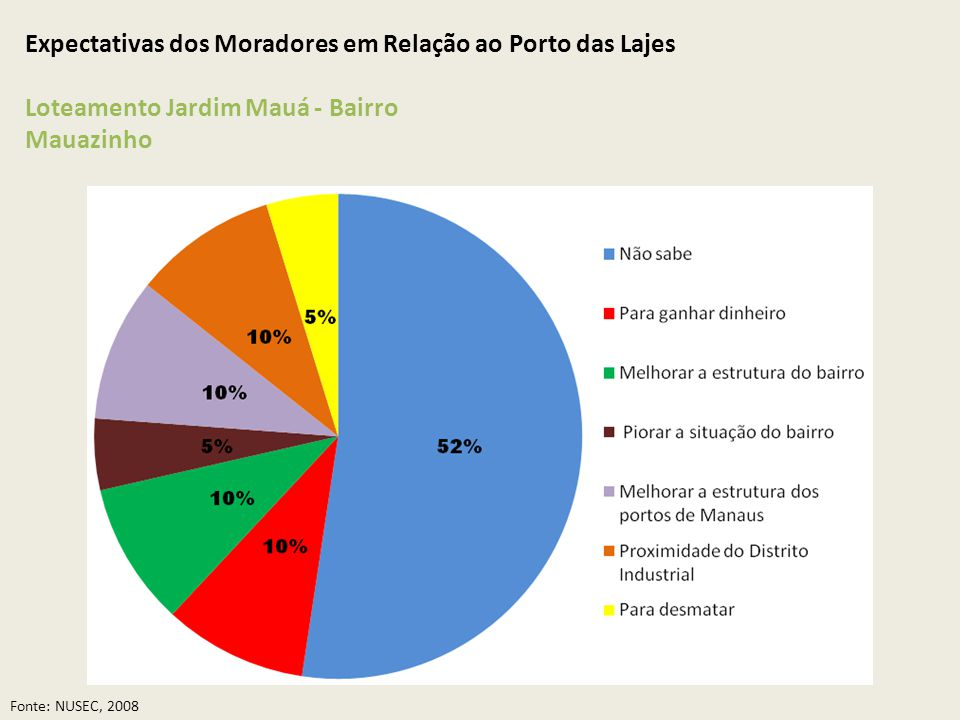 Expectativas dos Moradores em Relação ao Porto das Lajes Loteamento Jardim Mauá - Bairro Mauazinho Fonte: NUSEC, 2008