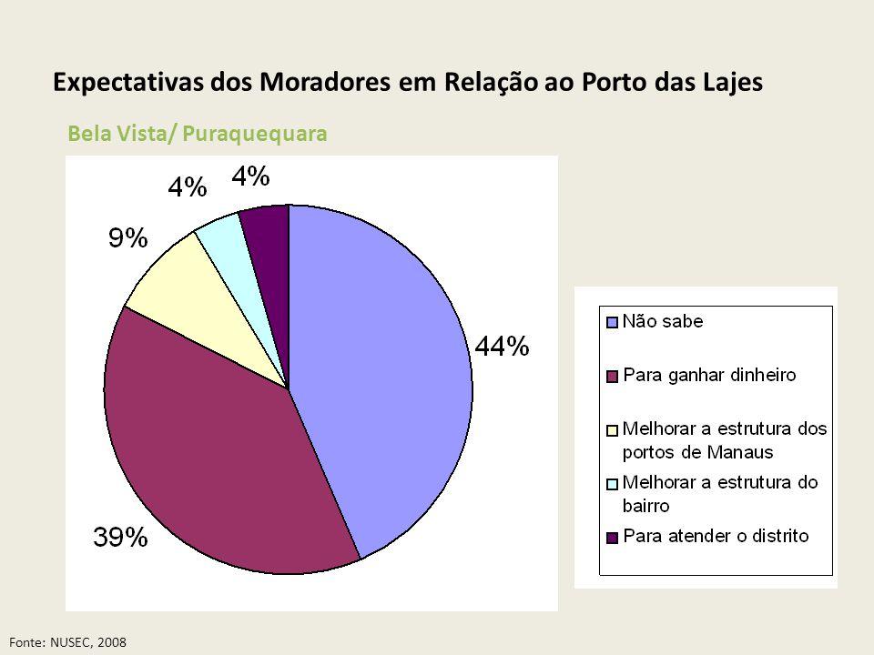 Expectativas dos Moradores em Relação ao Porto das Lajes Bela Vista/ Puraquequara Fonte: NUSEC, 2008