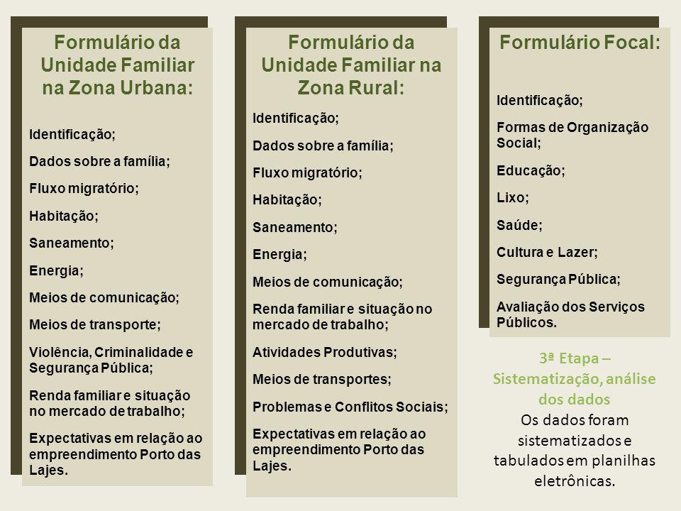 Formulário da Unidade Familiar na Zona Urbana: Identificação; Dados sobre a família; Fluxo migratório; Habitação; Saneamento; Energia; Meios de comuni