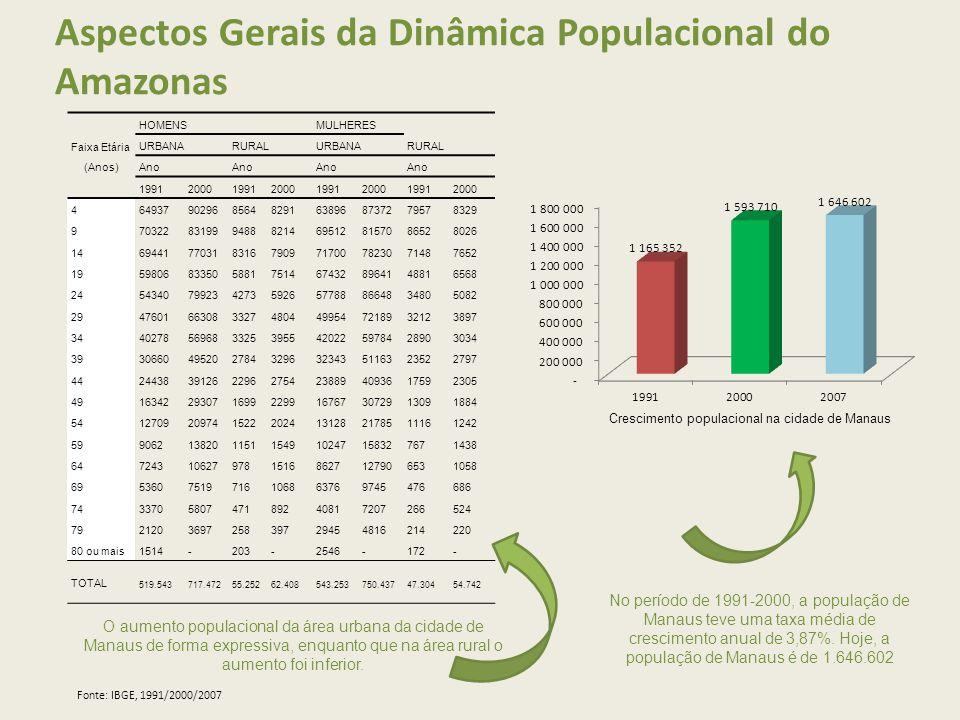 Aspectos Gerais da Dinâmica Populacional do Amazonas Faixa Etária (Anos) HOMENSMULHERES URBANARURALURBANARURAL Ano 19912000199120001991200019912000 46