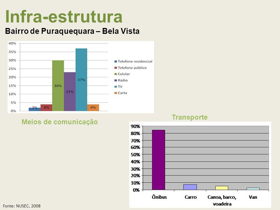 Infra-estrutura Bairro de Puraquequara – Bela Vista Meios de comunicação Transporte Fonte: NUSEC, 2008