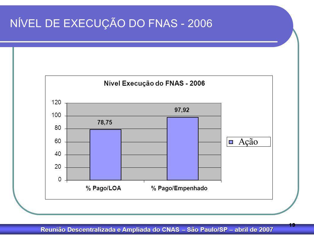Reunião Descentralizada e Ampliada do CNAS – São Paulo/SP – abril de 2007 19 NÍVEL DE EXECUÇÃO DO FNAS - 2006 Gráfico 4 Nível Execução do FNAS - 2006