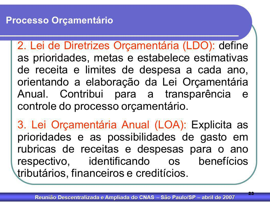 Reunião Descentralizada e Ampliada do CNAS – São Paulo/SP – abril de 2007 23 Processo Orçamentário 2. Lei de Diretrizes Orçamentária (LDO): define as