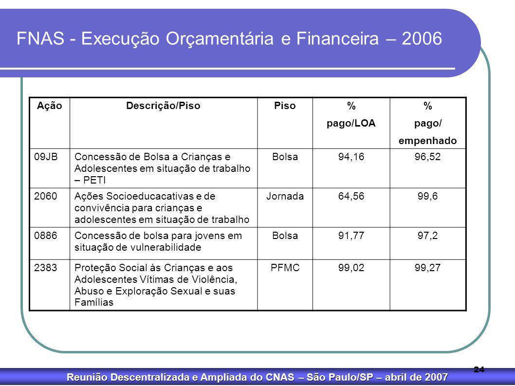 Reunião Descentralizada e Ampliada do CNAS – São Paulo/SP – abril de 2007 24 FNAS - Execução Orçamentária e Financeira – 2006 AçãoDescrição/PisoPiso%