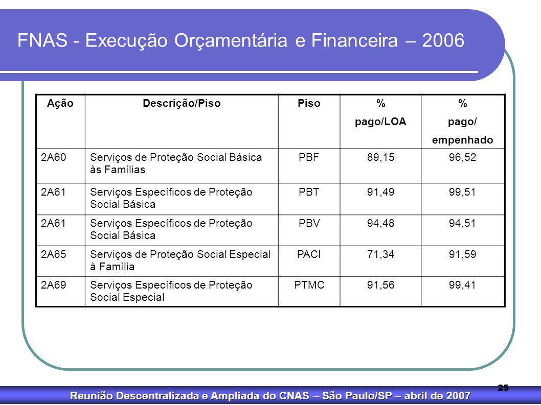 Reunião Descentralizada e Ampliada do CNAS – São Paulo/SP – abril de 2007 25 FNAS - Execução Orçamentária e Financeira – 2006 AçãoDescrição/PisoPiso%