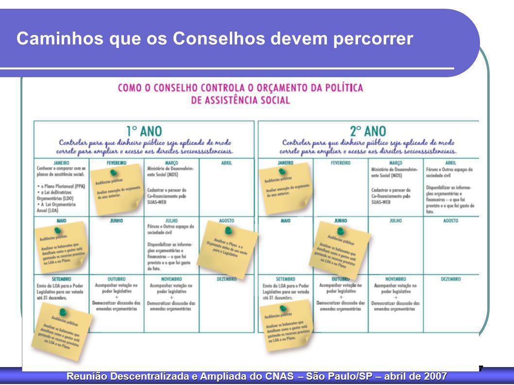 Reunião Descentralizada e Ampliada do CNAS – São Paulo/SP – abril de 2007 27 Caminhos que os Conselhos devem percorrer