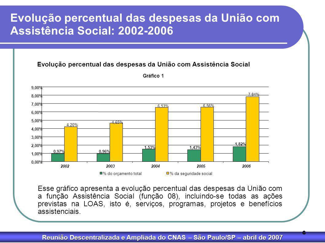 Reunião Descentralizada e Ampliada do CNAS – São Paulo/SP – abril de 2007 6 Evolução percentual das despesas da União com Assistência Social: 2002-200