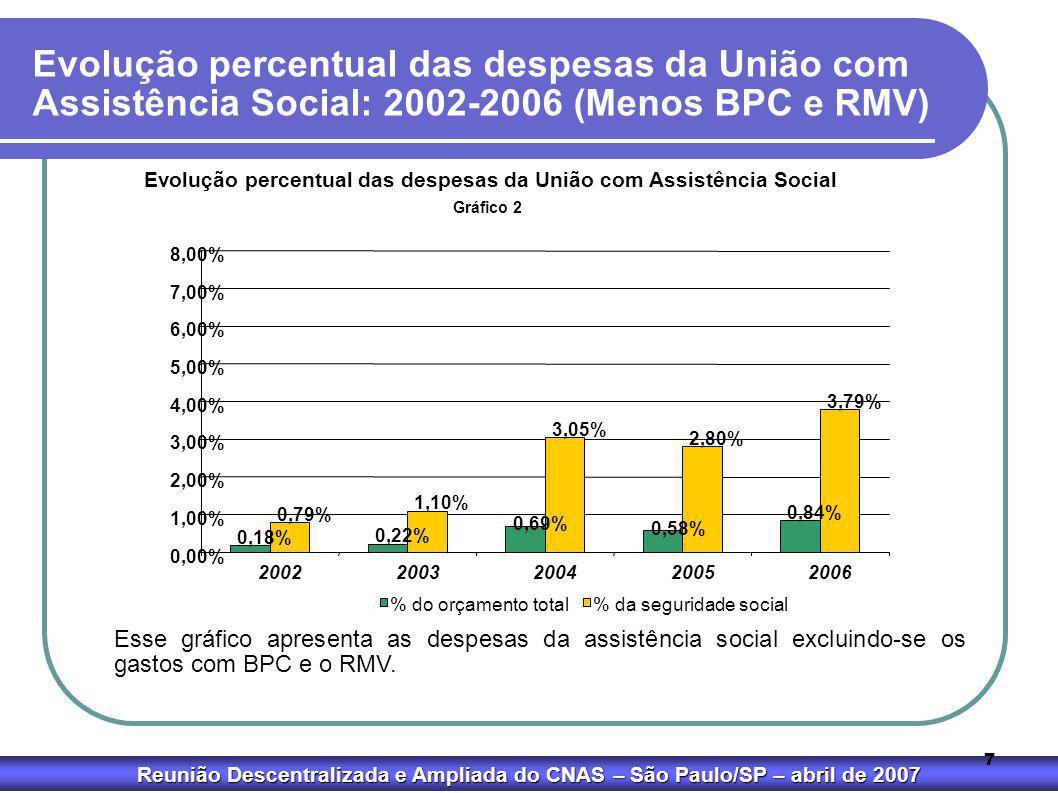 Reunião Descentralizada e Ampliada do CNAS – São Paulo/SP – abril de 2007 7 Gráfico 2 Evolução percentual das despesas da União com Assistência Social