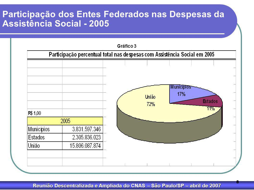 Reunião Descentralizada e Ampliada do CNAS – São Paulo/SP – abril de 2007 8 Gráfico 3 Participação dos Entes Federados nas Despesas da Assistência Soc