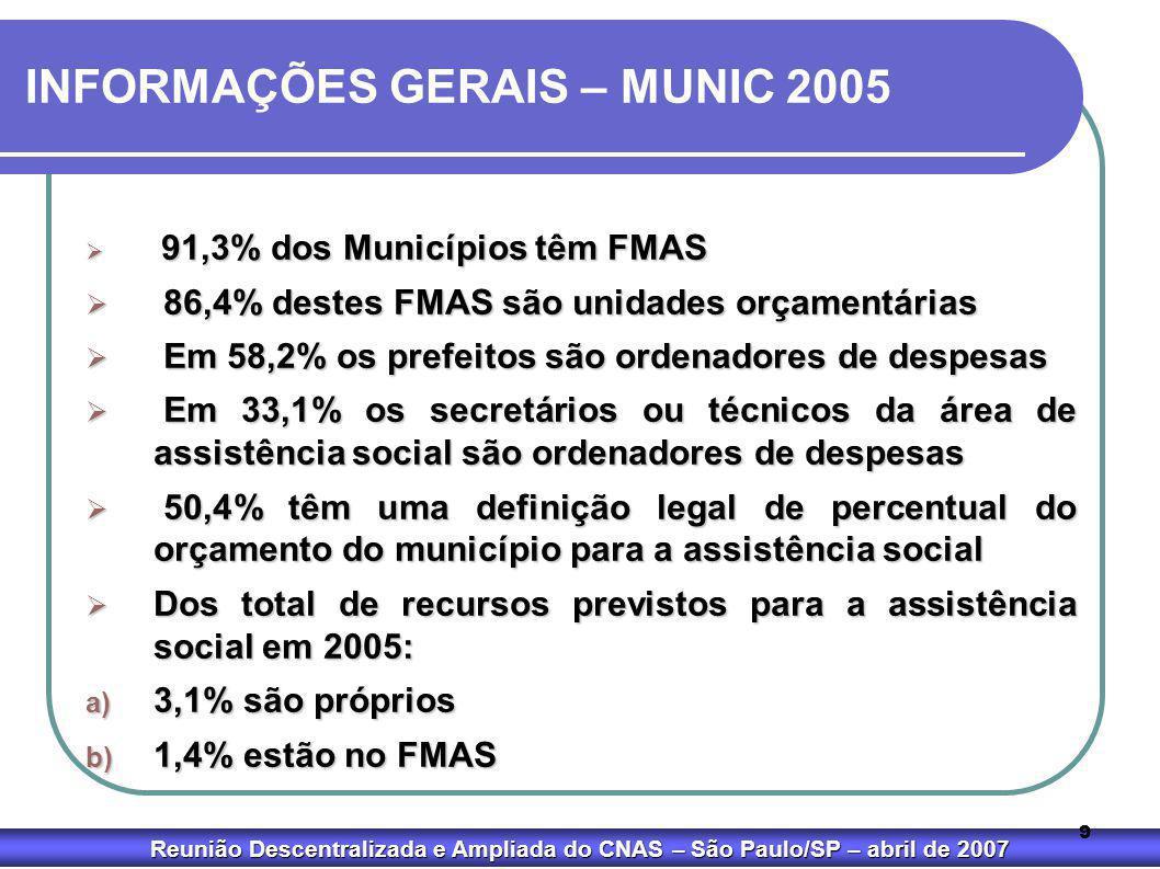 Reunião Descentralizada e Ampliada do CNAS – São Paulo/SP – abril de 2007 9 INFORMAÇÕES GERAIS – MUNIC 2005  91,3% dos Municípios têm FMAS  86,4% de