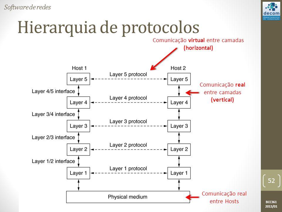 BCC361 2013/01 Hierarquia de protocolos Comunicação virtual entre camadas (horizontal) Comunicação real entre camadas (vertical) Comunicação real entre Hosts Software de redes 52