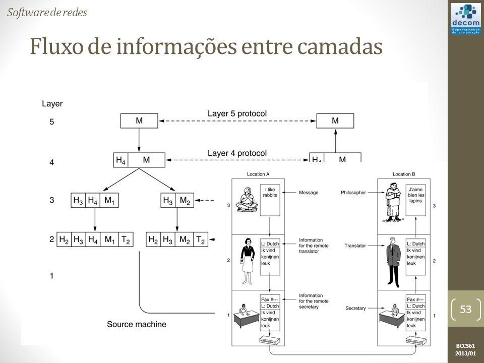 BCC361 2013/01 Fluxo de informações entre camadas Software de redes 53